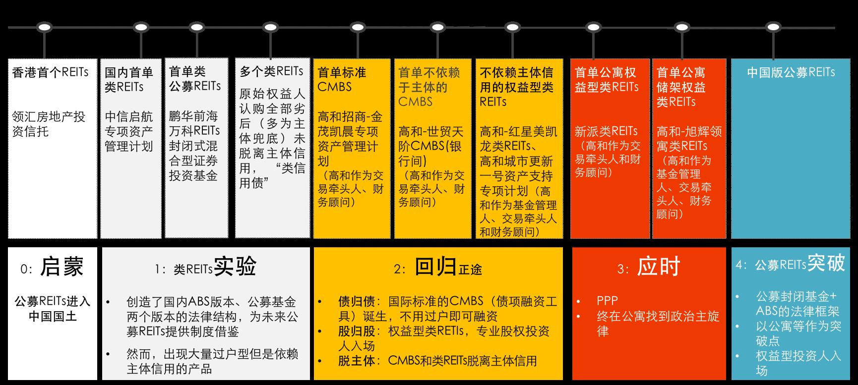 高和资本:城市更新下的量变与质变-中国网地产