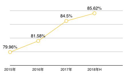 半年报点评|中粮地产:成长能力明显改善 偿债能力有所削弱-中国网地产