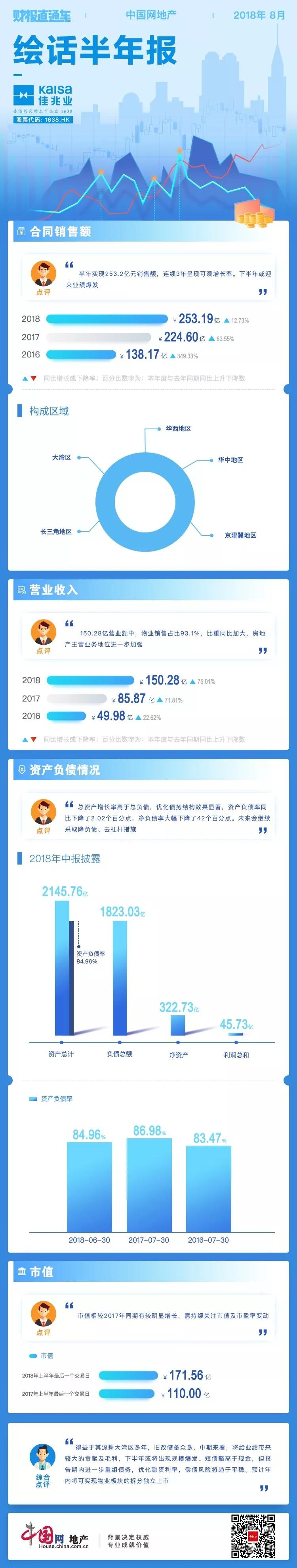 财报直通车 | 绘话半年报08期——佳兆业-中国网地产
