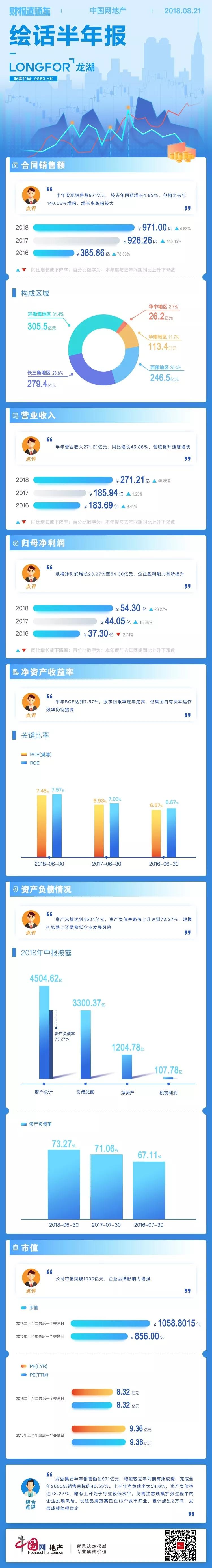 财报直通车 | 绘话半年报09期——龙湖-中国网地产