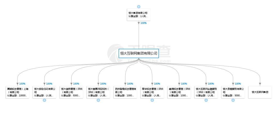 恒大收缩金融布局:互金平台停发产品-中国网地产