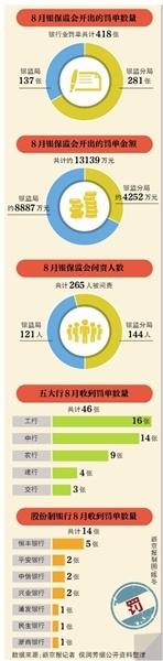 银保监会8月418张罚单五大行占11% 严查房地产类贷款-中国网地产