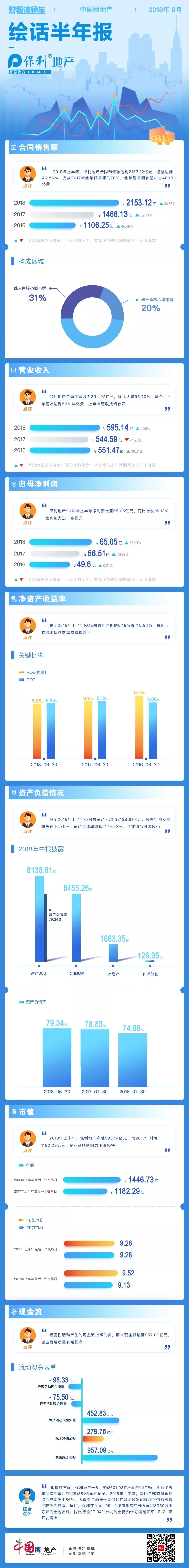 财报直通车 | 绘话半年报11期——保利地产-中国网地产
