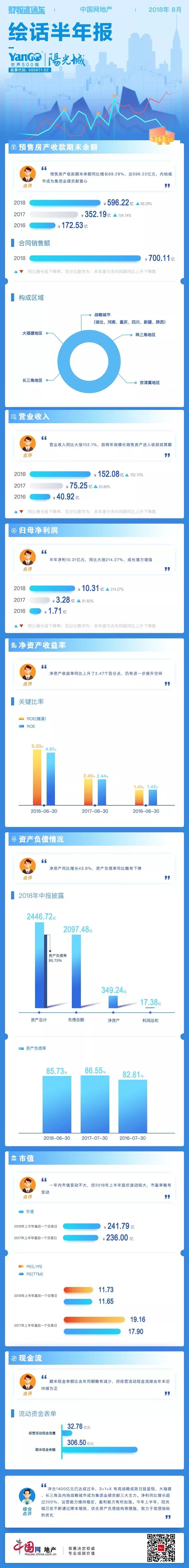 财报直通车 | 绘话半年报10期——阳光城-中国网地产