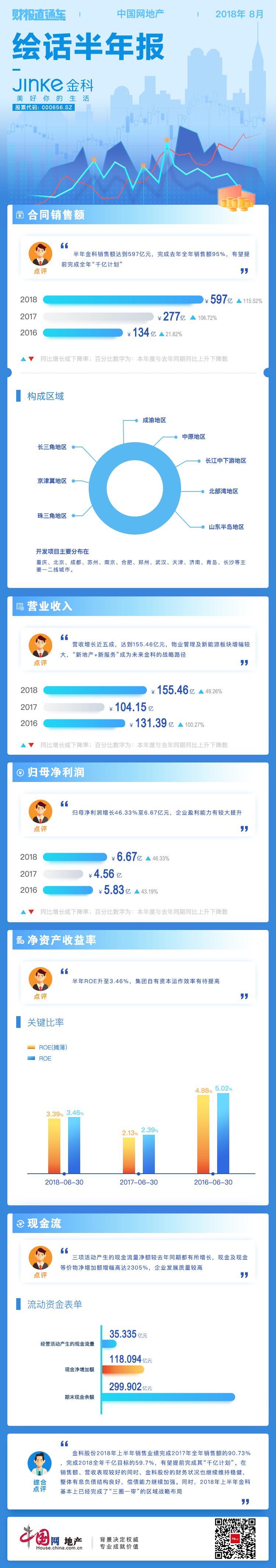财报直通车 | 绘话半年报12期——金科股份-中国网地产