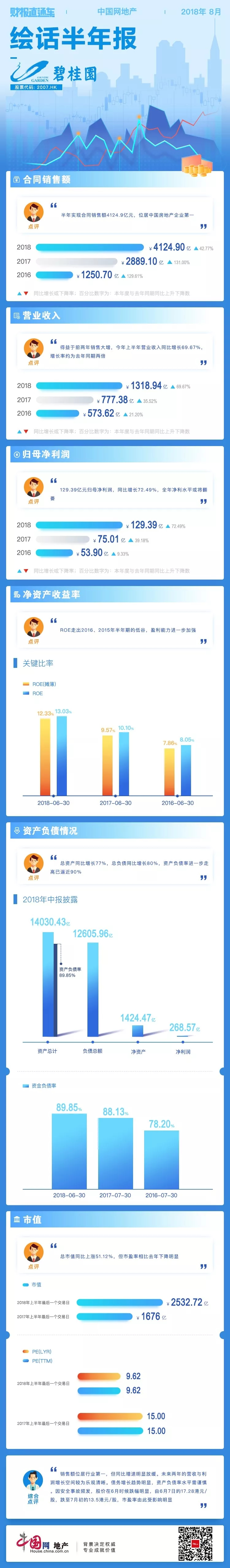 财报直通车 | 绘话半年报13期——碧桂园-中国网地产