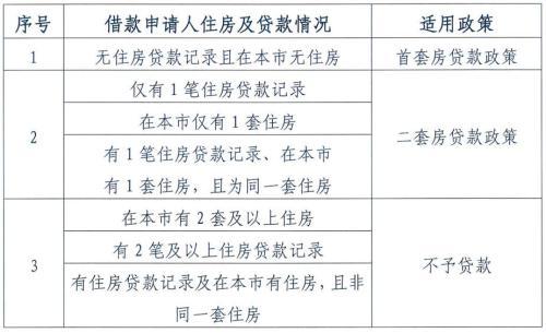 北京公積金將迎六大變化 公積金買房不再容易了-中國網地産