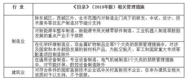 重磅!新版北京禁限目錄公佈 中心城區、副中心産業有重大變化-中國網地産