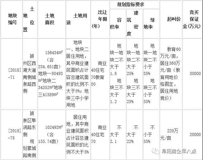土拍公告:阜国土拍卖出让两宗商住用地-中国网地产