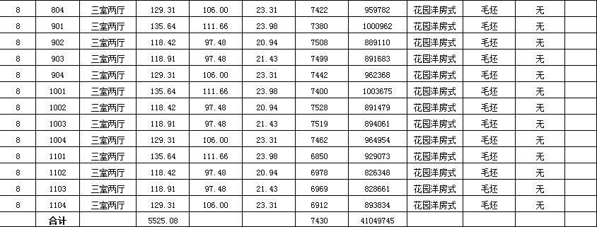 阜阳市岳家湖公馆商品房备案标价及相关信息公示-中国网地产