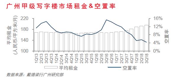 机构:2018年第三季度广州甲级写字楼空置率创近10年新低