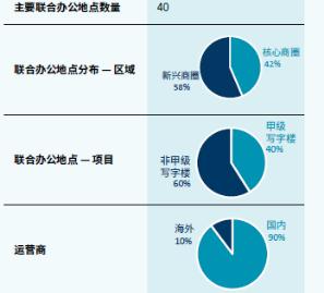 机构:2018年第三季度广州甲级写字楼空置率创近10年新低 -中国网地产