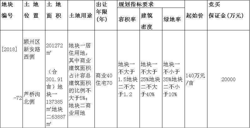 卡登堡酒业以145万/亩摘颍州区[2018]-72号地块-中国网地产