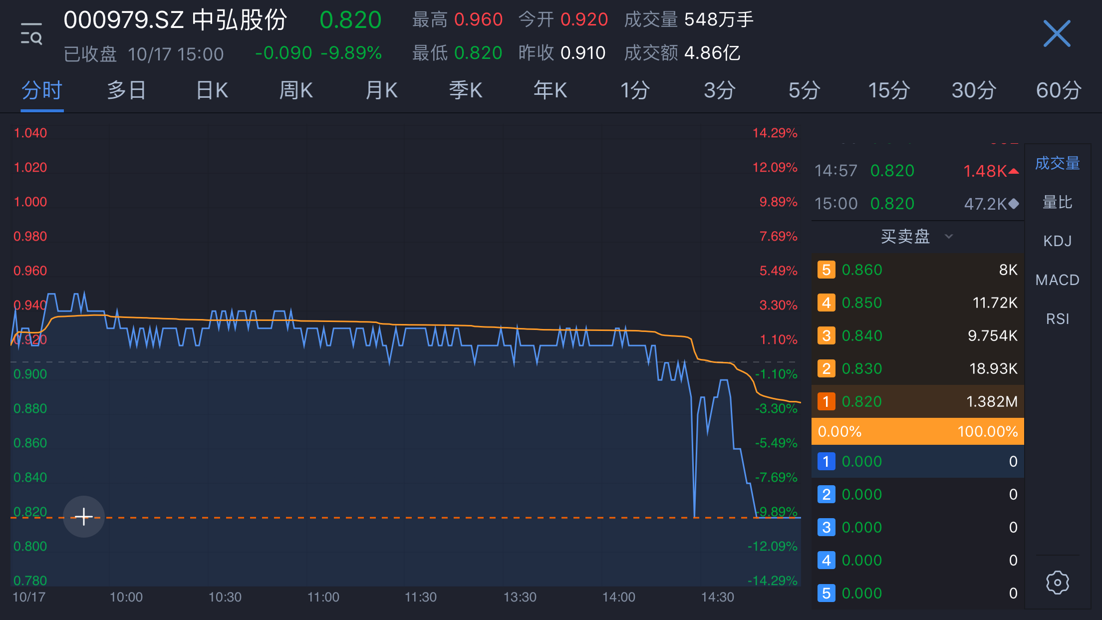 中弘股份连续19日股价低于1元 或成首只退市股票-中国网地产