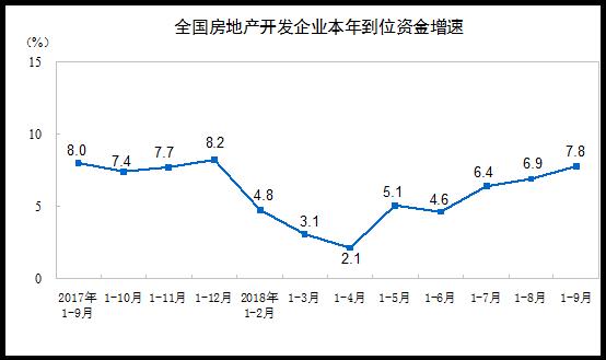 统计局:前9月全国房地产开发投资88665亿元 同比增长9.9%-中国网地产
