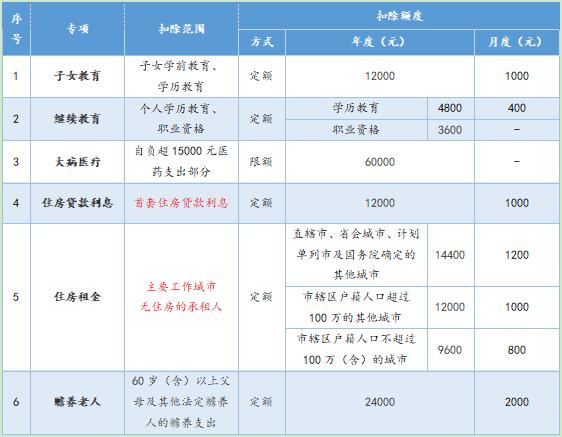 个税扣除政策解读:租金抵扣更实惠 引导住房租赁市场发展-中国网地产