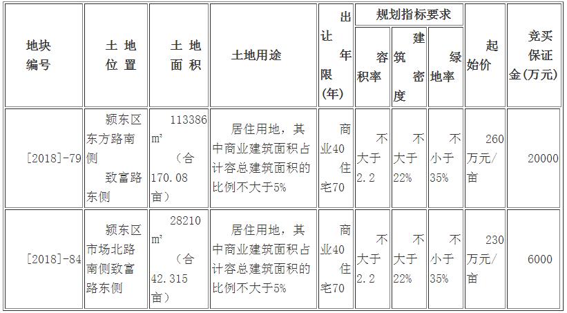 [2018]—79、84号地块拍卖转挂牌出让公告-中国网地产