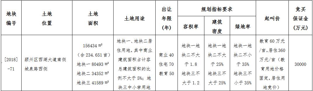 白马集团370万/亩摘颍州区[2018]-71号商住用地-中国网地产