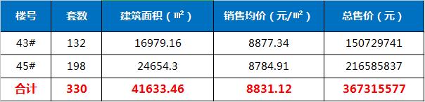红星天玺湾共备案330套住宅 均价8831.12元/㎡-中国网地产