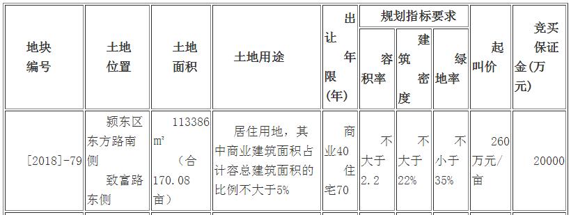 金悦置业以总价约4.46亿竞得颍东区[2018]-79号商住用地-中国网地产
