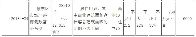 平和置业以233万/亩摘颍东区[2018]-84号商住用地-中国网地产