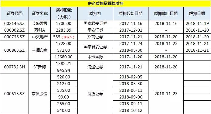 上市房企一周投资融资速览(11.17-11.23)-中国网地产