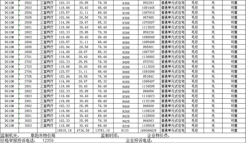 置地双清湾备案163套住宅 备案均价9133元/㎡-中国网地产