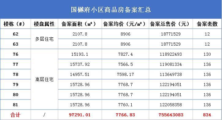 国樾府62#63#76#—81#共备案834套住宅 均价7766.83元/㎡-中国网地产