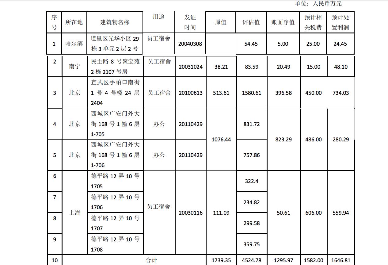 上市公司甩卖房产 无人叫价拟继续打折出售-中国网地产