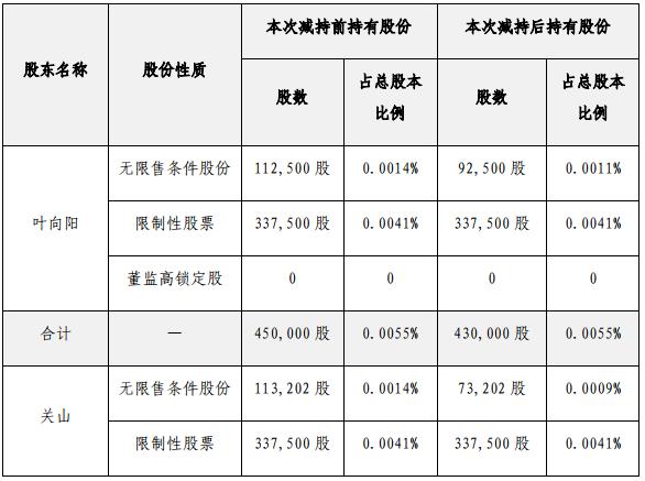 華僑城:監事、董秘累計減持6萬股 -中國網地産