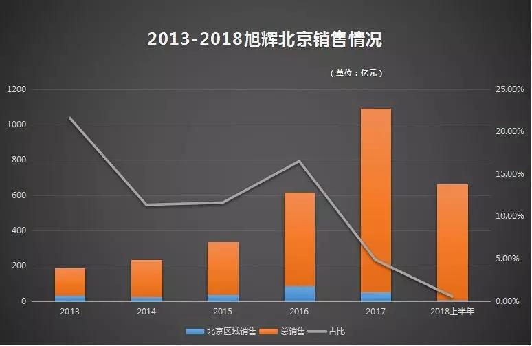 旭辉连失大将 千亿狂奔路上调整忙-中国网地产