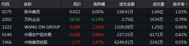 12月7日恒指收盘:跌幅0.35% 市场成交小幅回升-中国网地产