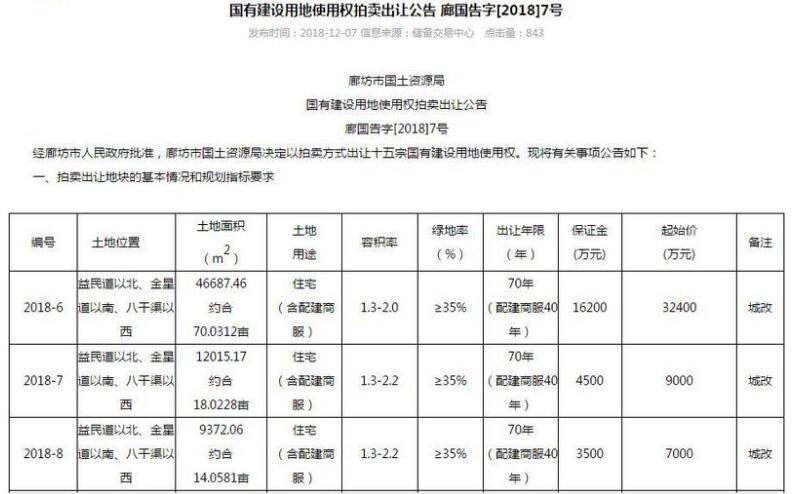 廊坊17宗土地将拍卖!棚改房大量上市-中国网地产