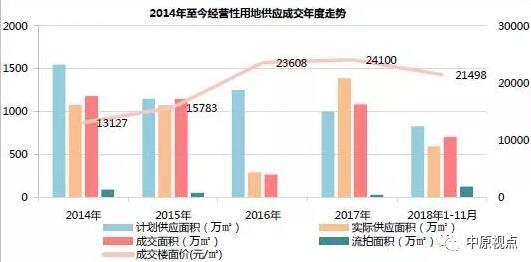 1-11月北京土地市场平均溢价率创5年新低-中国网地产