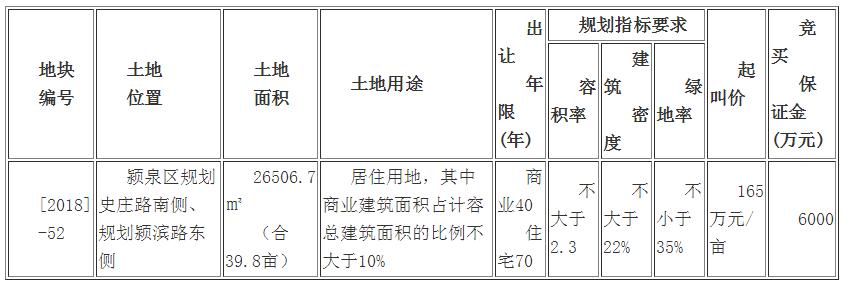 阜国土拍卖出让颍泉区39.8亩商住用地 起拍价165万元/亩-中国网地产