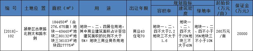 土拍快讯:锦城兴263万元/亩摘得颍泉[2018]-102宗地-中国网地产