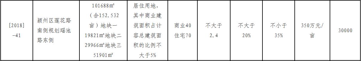 土拍快讯:安居公司352万元/亩摘得颍州[2018]-41宗地块-中国网地产