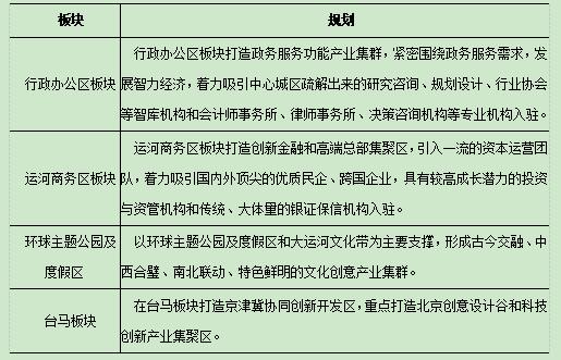 机构:40万人口迁入拉升副中心价值 中短期提升房地产市场活跃度-中国网地产