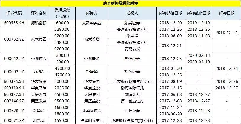 简报丨上市房企一周投资融资速览(20181222-20181228)-中国网地产