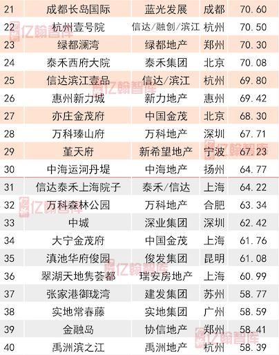 2018年度中国典型房企单项目销售业绩TOP100 供求价小幅走低 去化差距明显-中国网地产