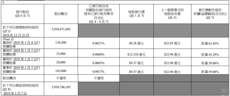 龙湖集团:董事及雇员行使购股权新发27.45万股股份-中国网地产