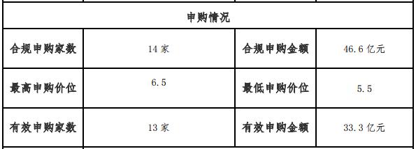 富力地产:15亿元超短期融资券发行完成 利率5.5%-中国网地产