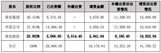 珠江实业:向参股子公司补缴出资款5514.40万元并增资2641.64万元-中国网地产