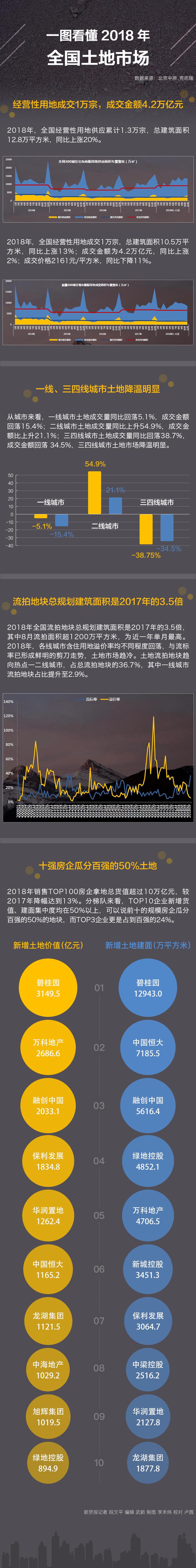 去年全国流拍土地总建面达上年3.5倍 碧桂园拿地最猛-中国网地产