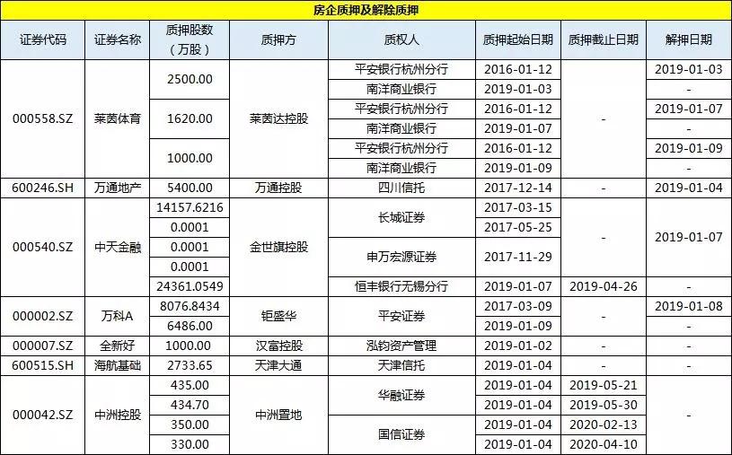 简报丨上市房企一周投资融资速览(01.05-01.11)-中国网地产