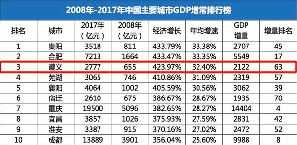 原来这才是全国10强房企新城控股快速进入贵州的真正原因-中国网地产
