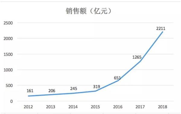 销售业绩3年增8倍 新城8个月内新增5宗贵州地块-中国网地产