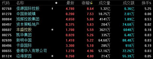 1月21日恒指收盘:涨0.39% 多只内房股涨幅超2%