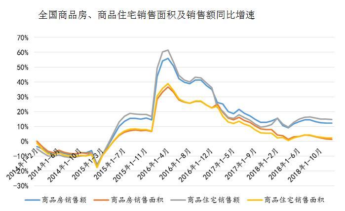 2018年商品房销售额创新高 业内:老百姓还愿继续购房-中国网地产