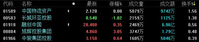 1月29日恒指收盘:跌0.16% 地产板块多股收涨 内房龙头下挫-中国网地产